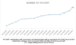 ipo-staffing
