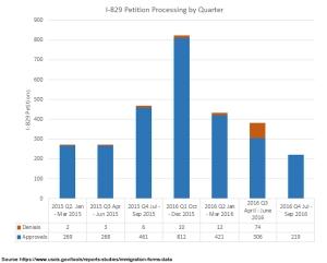 EB-5 Statistics | EB-5 Updates | Page 2