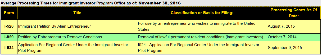 Updates From Uscis Eb 5 Updates Page 2