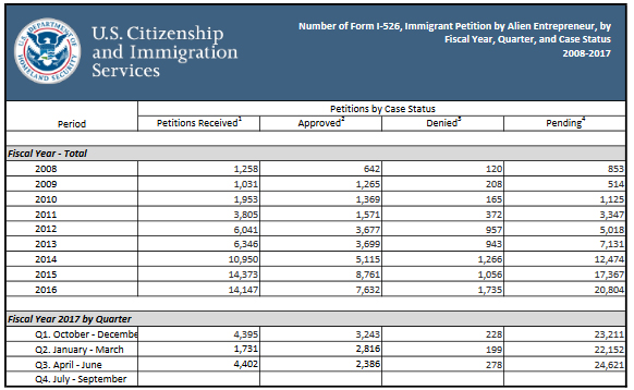 Understanding Uscis Processing Time Reportsupdated Eb 5 Updates