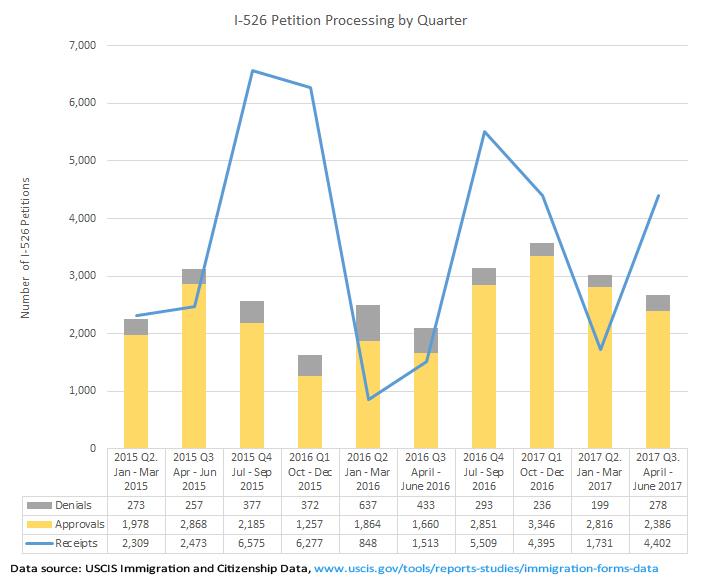 EB-5 Statistics | EB-5 Updates