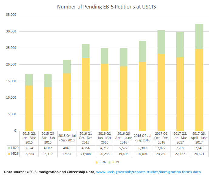 2017 06 23 Central Valley Sees An Increased Demand For Immigration Lawyers  >> Eb 5 Statistics Eb 5 Updates