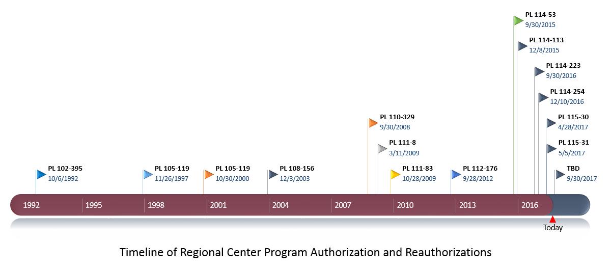 New Regional Centers   EB-5 Updates