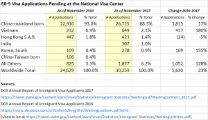 Visa Numbers Update (Vietnam, India), TEA Reform Proposal
