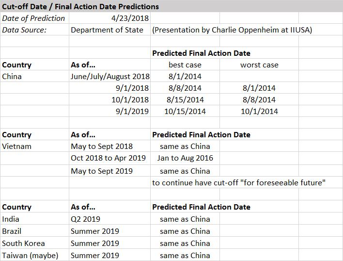 4/23 Visa Numbers (China, Vietnam, India, Brazil, S  Korea