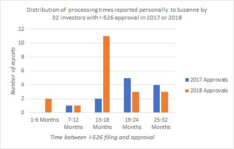 How Long Does I-526 Take? (III) | EB-5 Updates