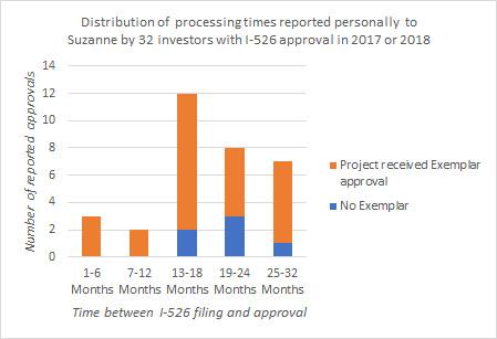 How Long Does I-526 Take? (III)   EB-5 Updates