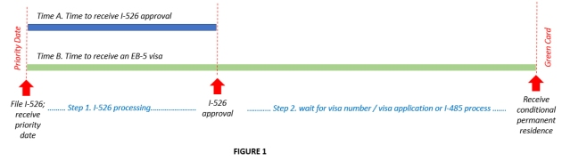 I-526 processing time ipo