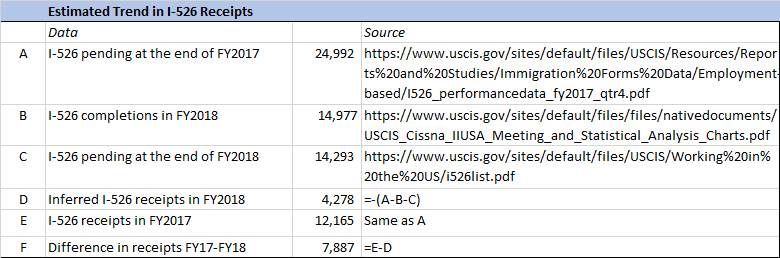 Pending I-526 by country as of 10/2018 | EB-5 Updates