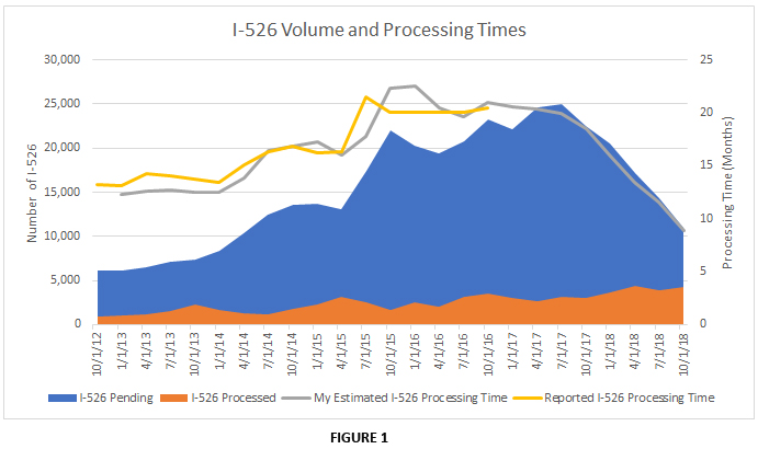 Applying data to questions (I-526 timing, visa timing) | EB