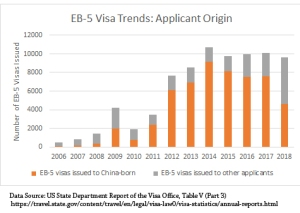 FY2018 EB-5 Visas by Country | EB-5 Updates