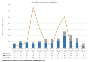 EB-5 Updates | immigrant investor program news