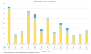 EB-5 Statistics   EB-5 Updates