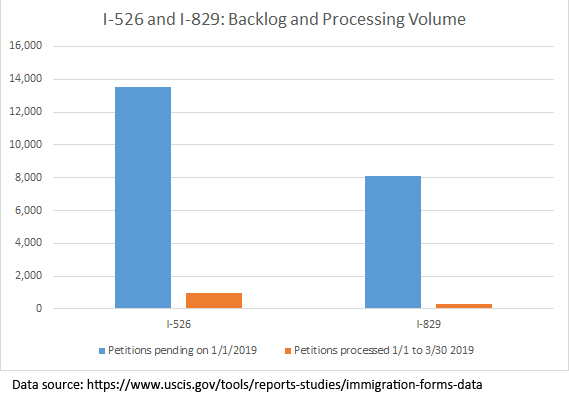 FY2019 Q2 EB-5 Petition Processing Report | EB-5 Updates