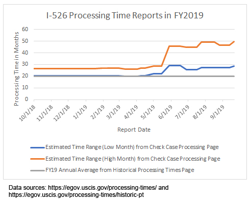 Thời gian xét duyệt đơn I-526 trong năm 2019