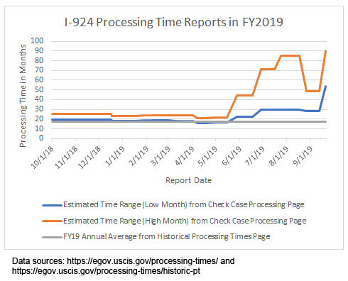 Thời gian xét duyệt đơn I-924 trong năm 2019 theo báo cáo của USCIS.