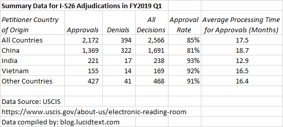 Summary Date for I-526 Adjudications in FY2019 Q1
