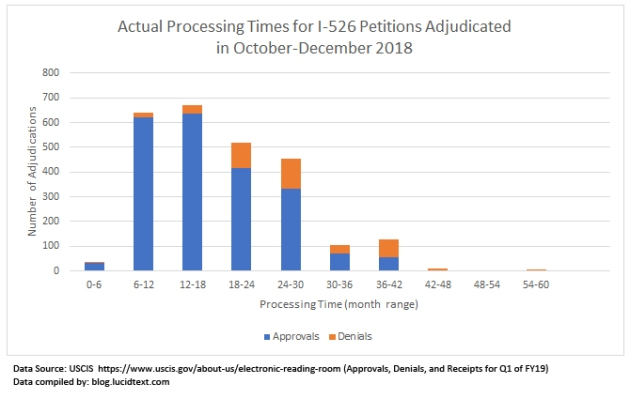 Processing Times for I-526 Petitions Adjudicated in Late 2018