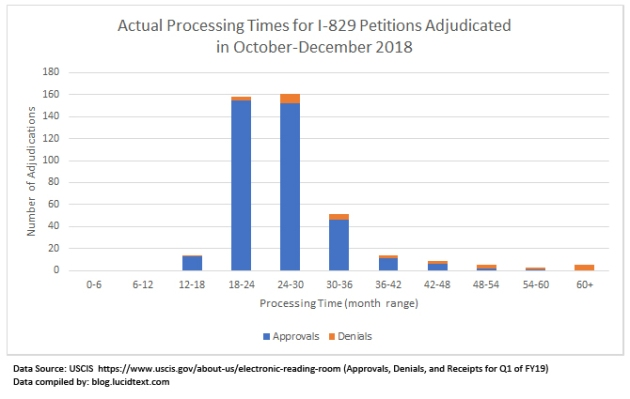 Processing Times for I-829 Petitions Adjudicated in Late 2018