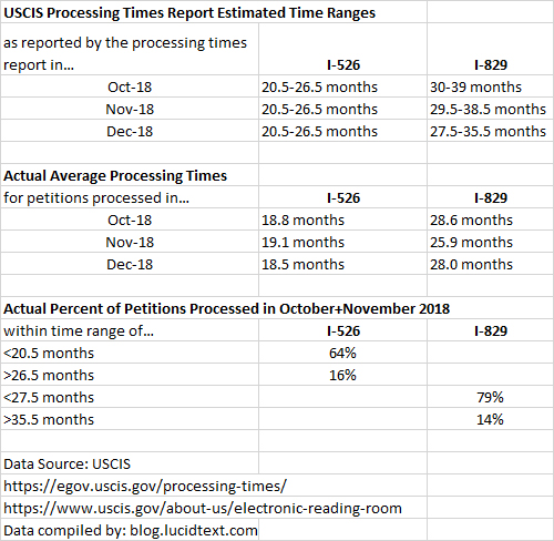 USCIS Processing Times Report, Late 2018